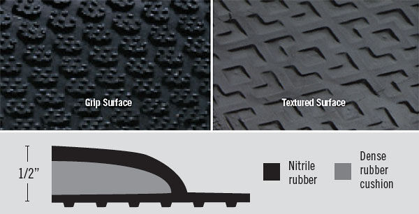 happy feet detail 1 Floormat.com Offered with textured or grip surfaces for comfort and slip resistance.