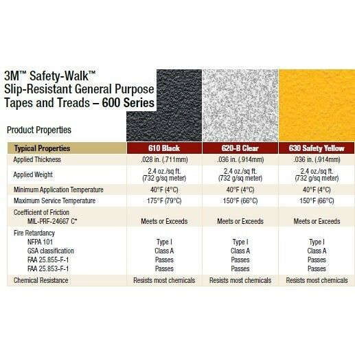 3m safety walk general purpose tape 2 Floormat.com General purpose slip-resistant tapes that prevent <i>Slip & Fall</i> Accidents <ul> <li>For light to heavy shoe-traffic areas</li> <li>Mineral-coated, high traction, slip-resistant surface</li> <li>Pressure-sensitive adhesive, covered by removable protective liner, is easy to apply </li> <li>Applications: Flat surfaces, stairs, ramps, entrances, lawn equipment, ladders, snowmobiles, scooters, construction machinery and vehicles</li> </ul> <strong>Floormat.com offers these anti-slip materials in die-cut shapes. No job is too small!</strong>